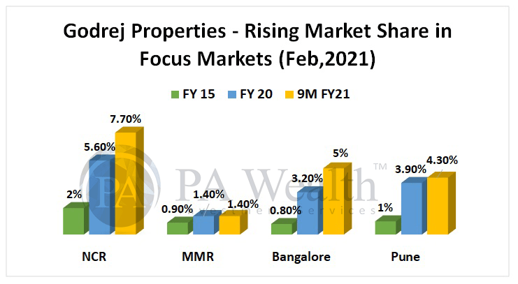 Godrej properties stock research with details of rising market share in key cities