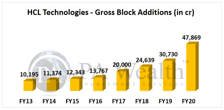 HCL Technologies stock research with details of business acquisitions & gross block additions