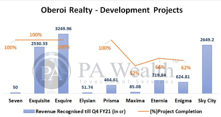 Oberoi realty famous projects completion status