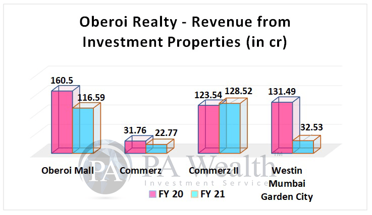 Oberoi Realty stock research with detail of revenue recognized in investment properties