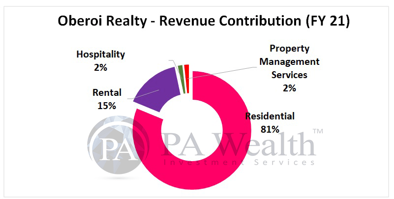 Oberoi Realty stock research with detail of revenue segments