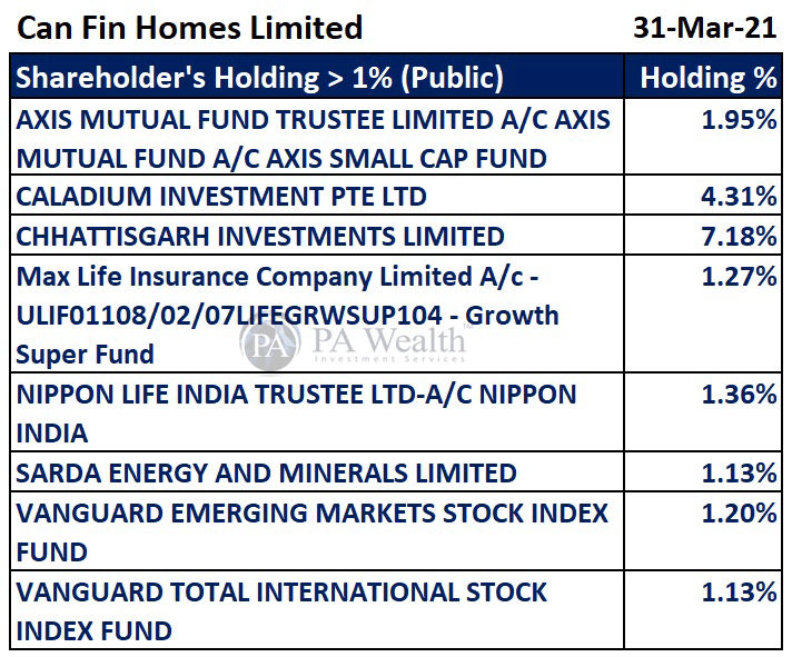 Can Fin Homes Stock Research with the details of major Public's Shareholding.