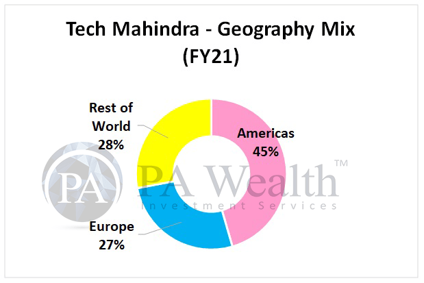 Tech mahindra detailed research with geography mix