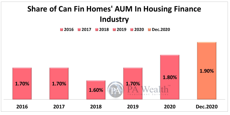 Can Fin Homes Stock Research with the details AUM Share of CAN Fin in Housing Finance Sector.