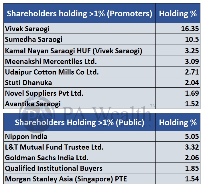Balrampur chini mills stock research with details of major promoter & public shareholders