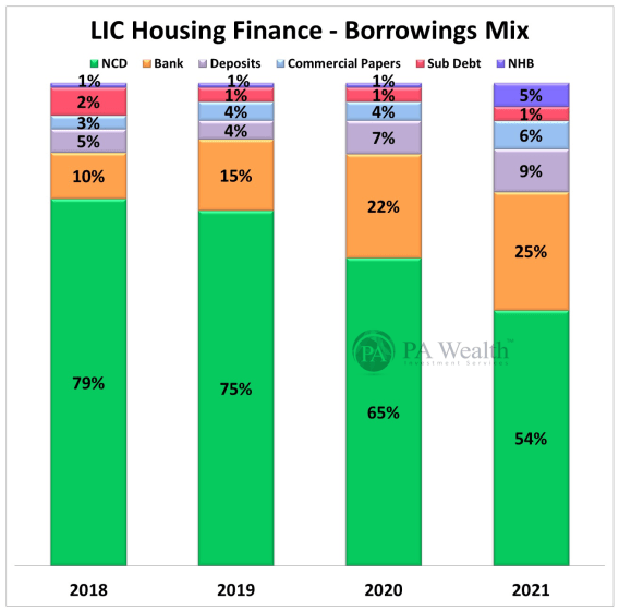 LICHFL Stock Research with details of its Y-o-Y Borrowing Mix.