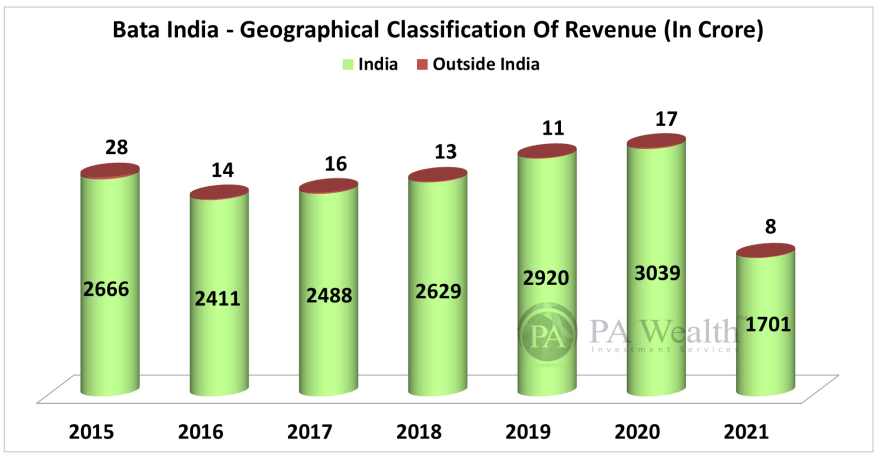 Bata India Stock Research with the details of  Geographical Classification of Revenue.