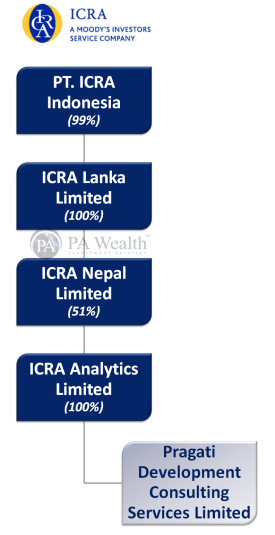 ICRA Limited Stock Research with the detail of Group Structure.
