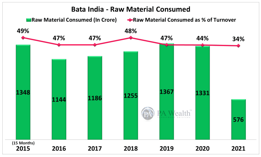 Bata India Stock Research with the details of Y-o-Y Cost of Raw Material Consumed.