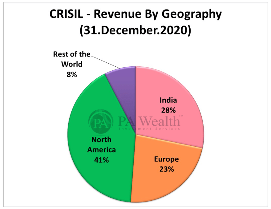 Crisil stock research with details of revenue as per geographical segments