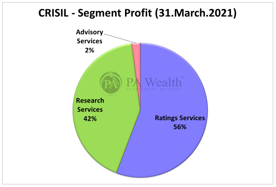 Crisil stock research with details of segment wise profit contribution