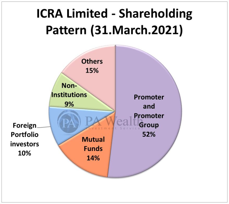 ICRA Ltd stock research with detail of shareholding pattern