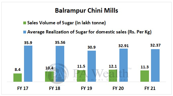 Balrampur chini Mills - Stock Research with Details of Sugar volume and Realization