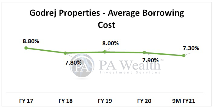 Godrej properties stock research with details of year on year average borrowing cost
