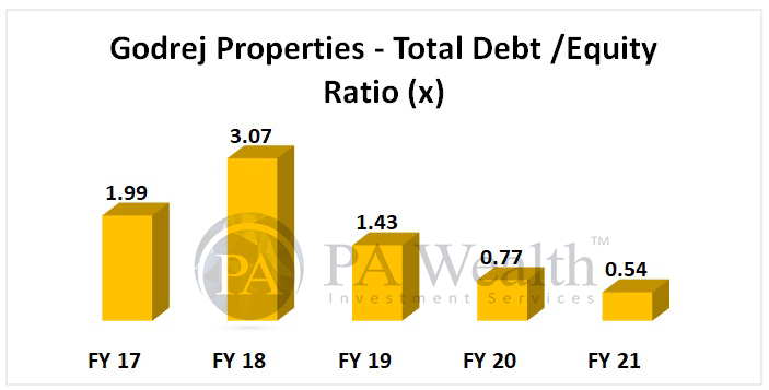 Godrej properties stock research with details of decreasing debt equity ratio in last 5 years