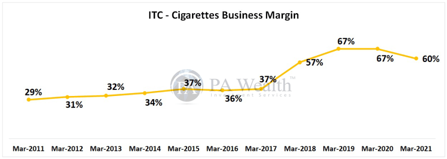 ITC research report with details of Cigarettes' Business margin