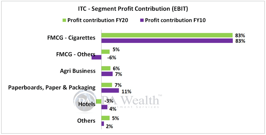 ITC research report with details of with segment profit contribution