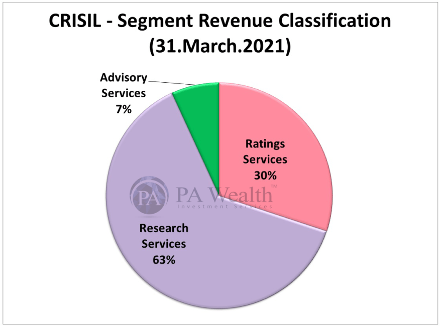 Crisil stock research with details of segment wise revenue classification