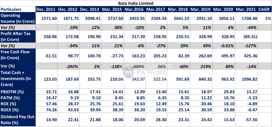 Bata india stock research with financial performance analysis