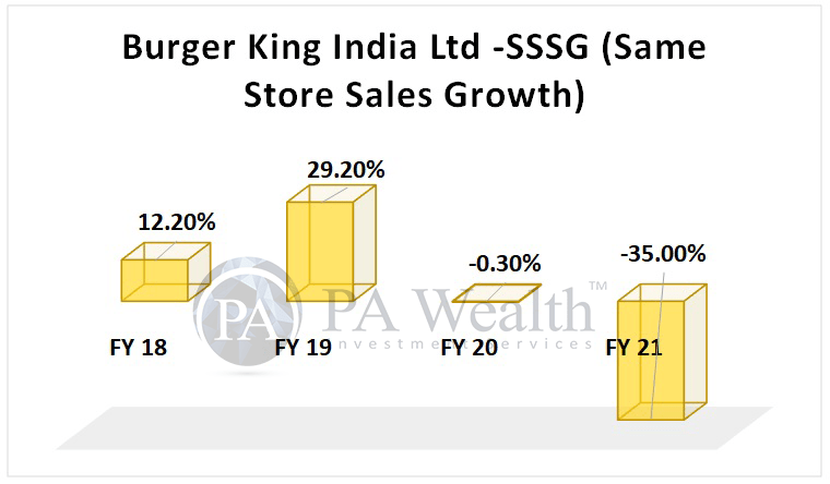 Burger King India Ltd. Detailed research with Same Store Sales growth