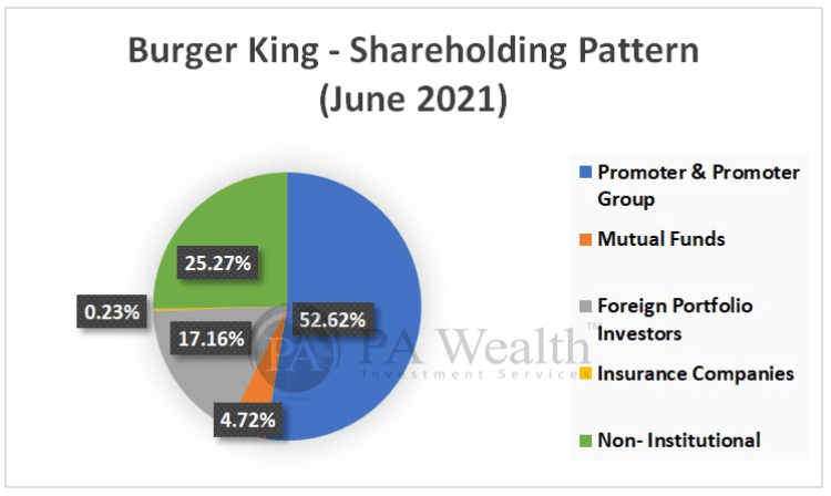 Burger King India Ltd. Detailed research with Shareholding pattern