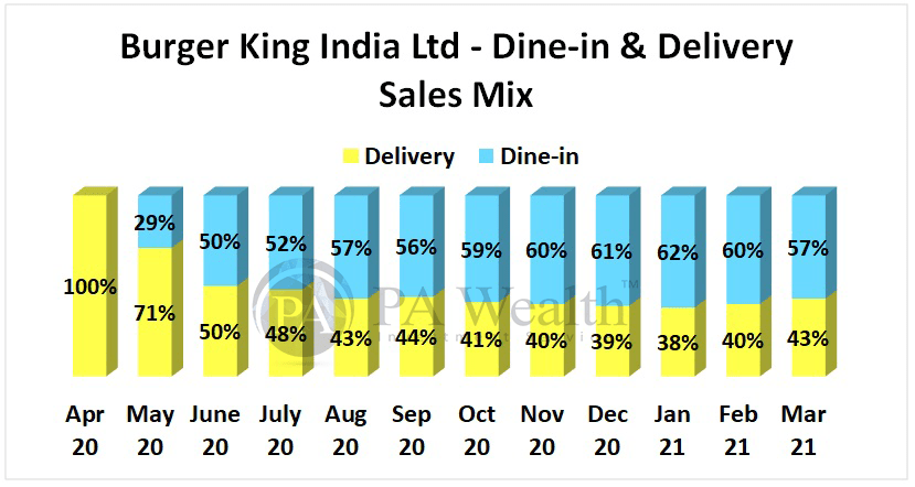 Burger King India Ltd. Detailed research with Sales Mix