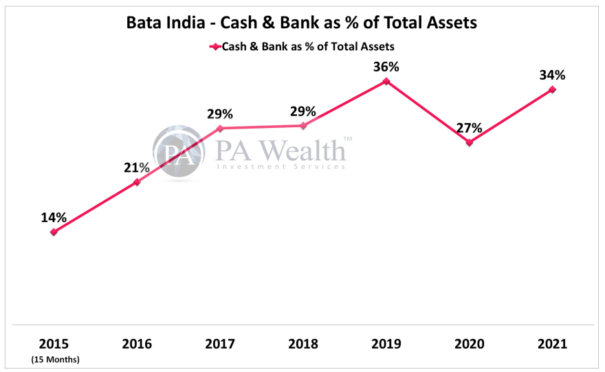 Bata India Stick Research with the details of Cash & Bank as % of Total Assets.