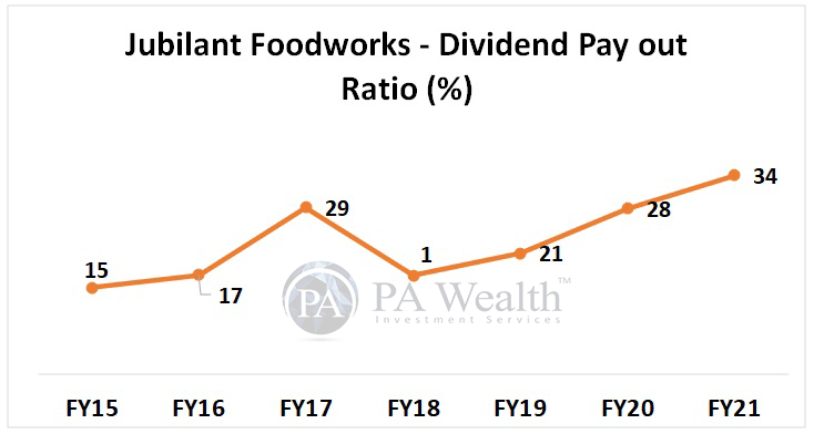 Jubilant Foodworks Detailed research with Dividend Payout ratio