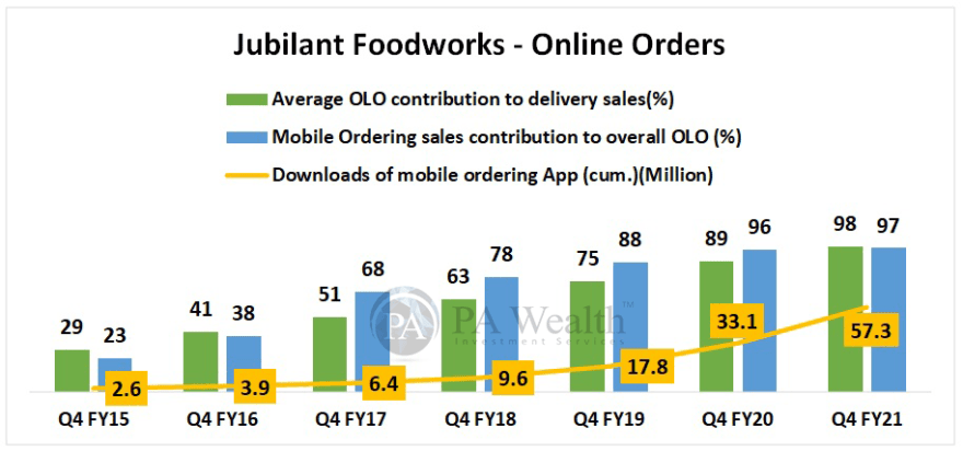 Jubilant Foodworks Detailed research with Online orders
