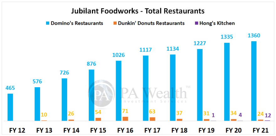 Jubilant Foodworks Detailed research with Total Restaurants