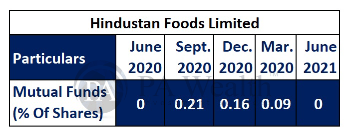 hindustan foods key holding by mutual funds
