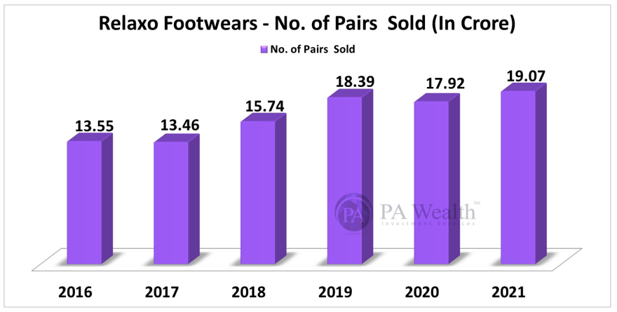 Relaxo Footwears Limited Stock Research with details of Y-o-Y Volume of Pairs Sold.