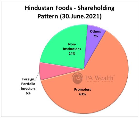 hindustan foods shareholding pattern