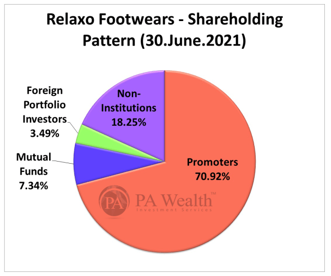 Relaxo Footwears Limited Stock Research with details of Shareholding Pattern.