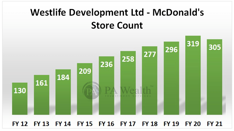 Westlife Development Ltd detailed research with Mc Donald's Store count