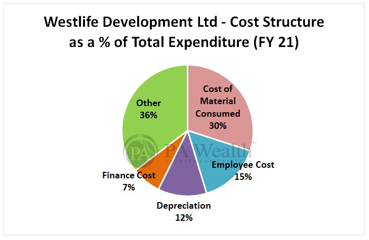 Westlife Development Ltd detailed research with Cost structure of McDonalds