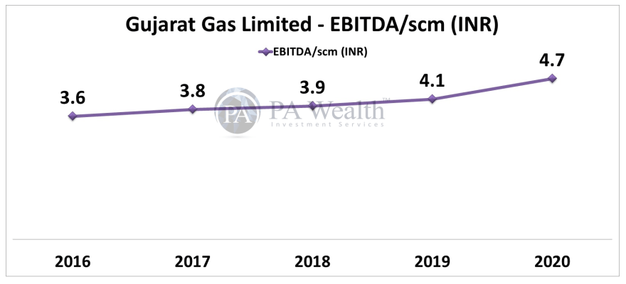 stock research Gujarat Gas with detail of margin per unit