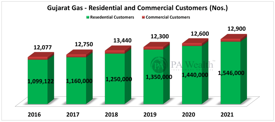 stock research of Gujarat Gas Ltd with detail of year on year growth of residential and commercial customers