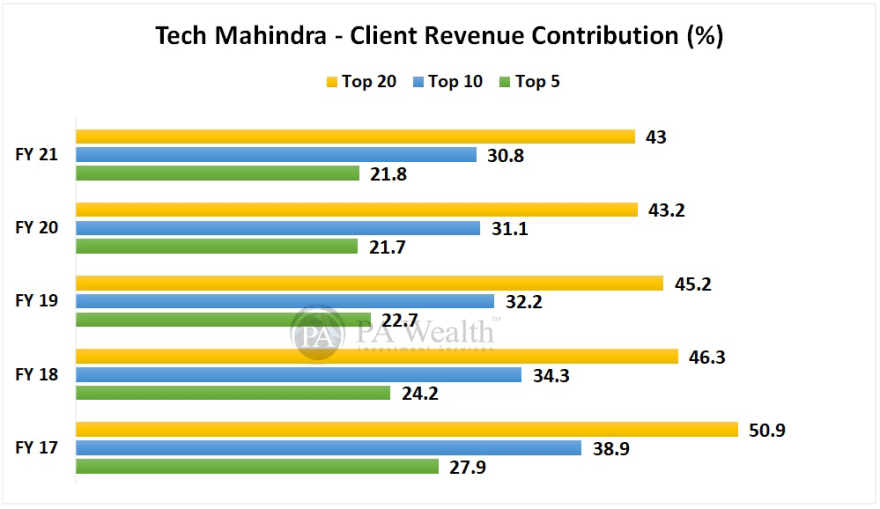 Tech Mahindra detailed research with client contribution