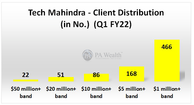 Tech mahindra client distribution for Q1 FY22