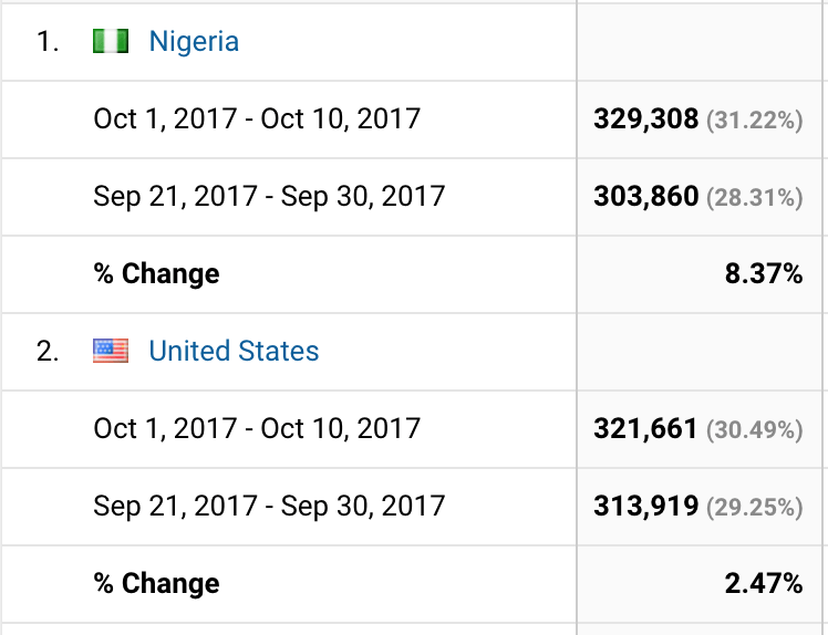 Nigeria Rises to become Africa's #1 Bitcoin market