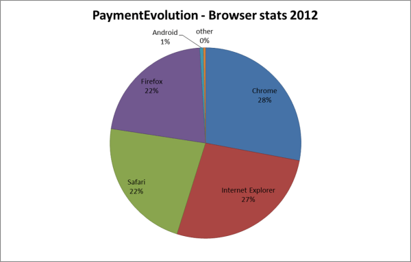 PaymentEvolution - browser stats 2012