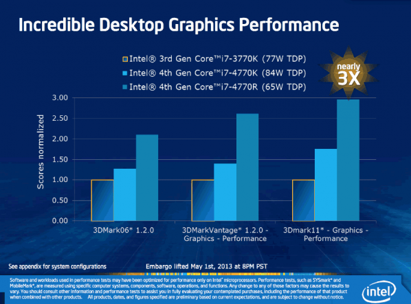 b_598_443_16777215_00_media_2013_06-Iunie_20_arhitectura-haswell_desktop-graphics-performance