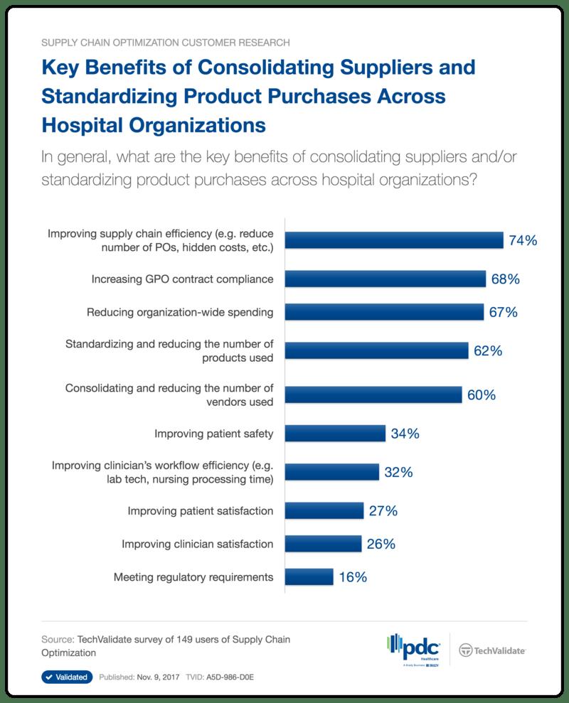 Benefits of Product Standardization