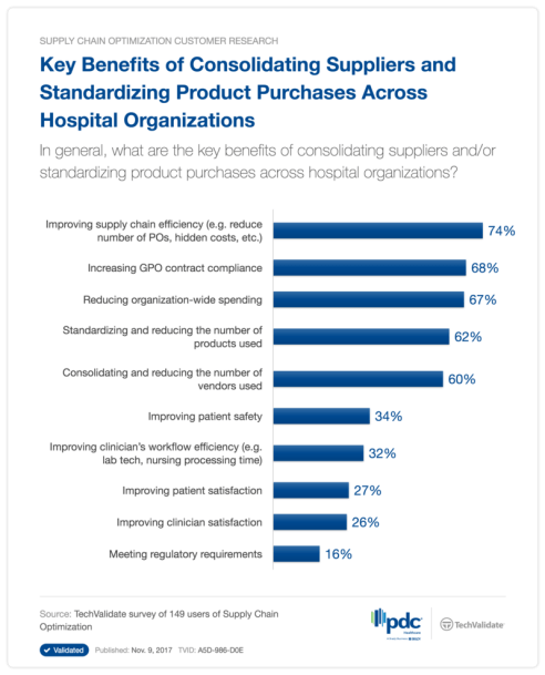 Benefits of Product Standardization