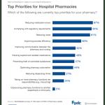 hospital_pharmacy_priorities