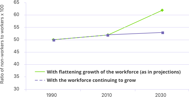 Longer Work Lives Reduce Economic Challenges of an Aging Population