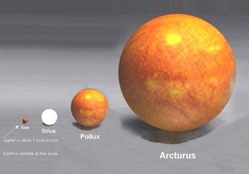 O Sol, Sirius, Pollux e Arcturus