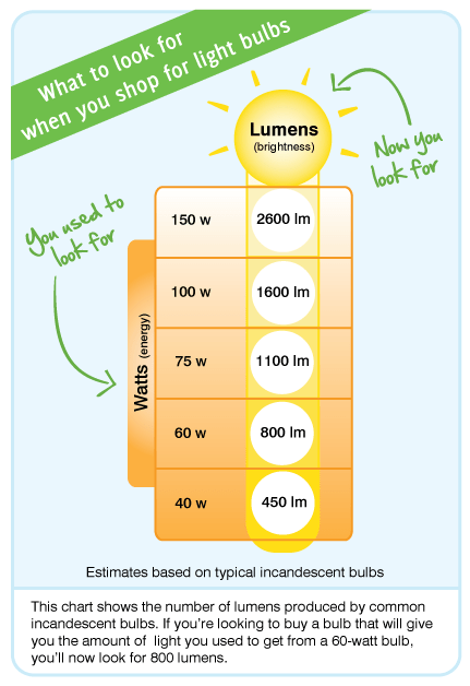 How Many Watts Does Incandescent Light Bulb Use