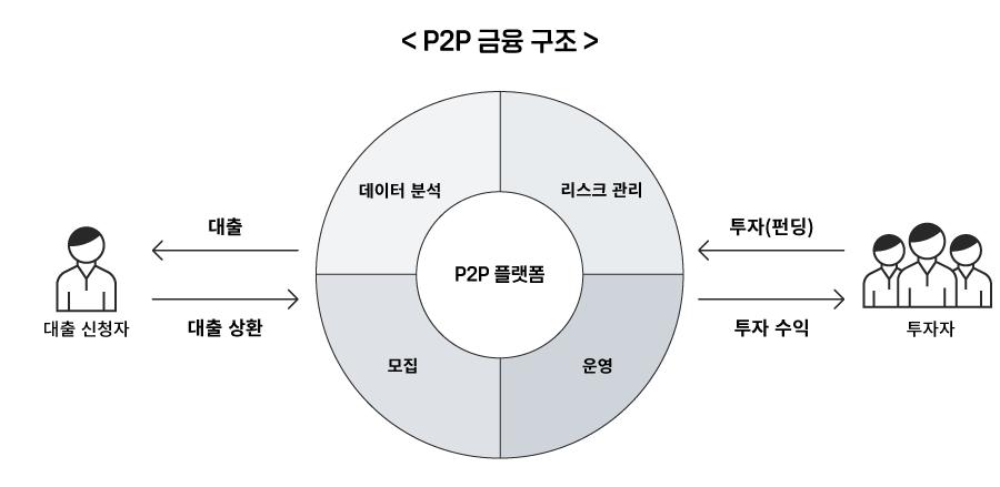 P2P 금융 구조